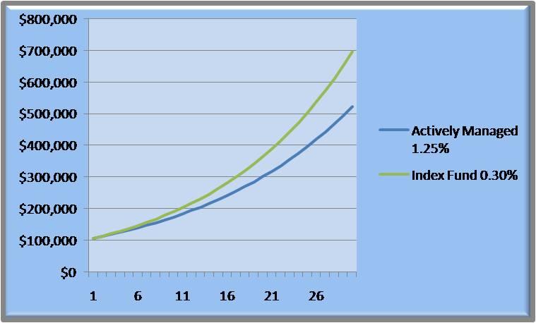 Money, Lean Management, Compounding Interest