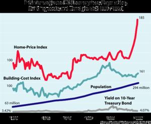 Debt, Debt Control, Case-Shiller Index, Good Debt, Bad Debt