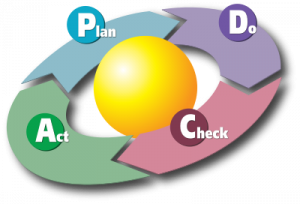 400px-PDCA_Cycle_svg